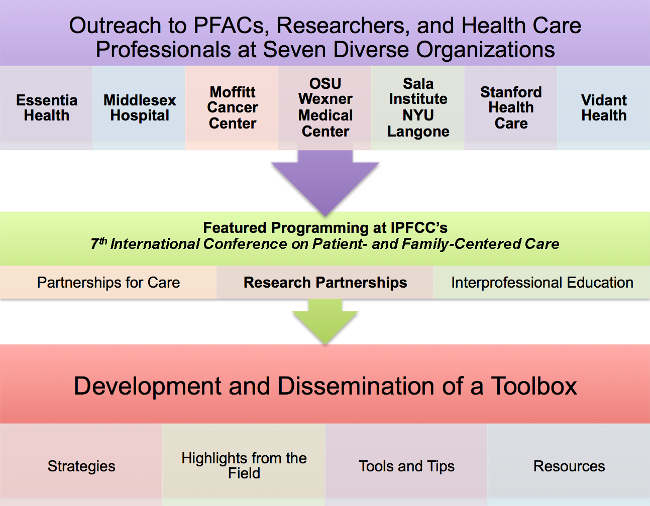 Development and Dissemination of a Toolbox