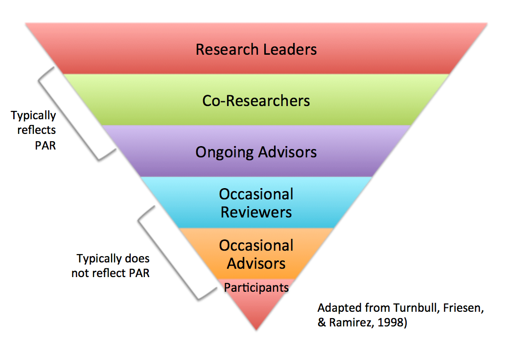 Levels of Involvement of Patient and Family Stakeholders in Research