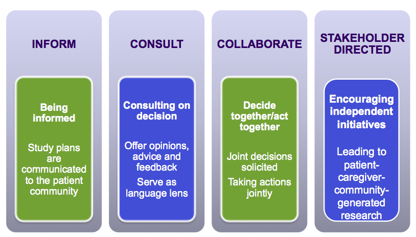PCORI framework that presents a continuum for patient, family, and community stakeholders